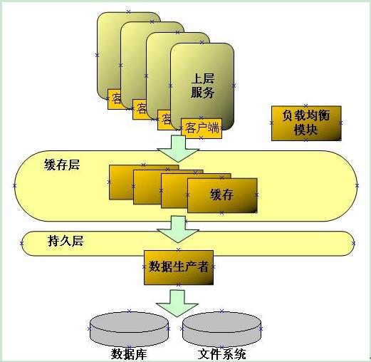 数据服务层的系统结构