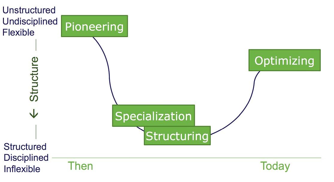 图1 evolution of testing
