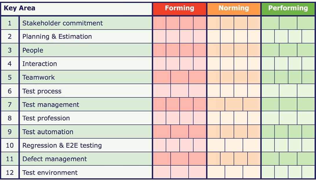 图2 assessment model