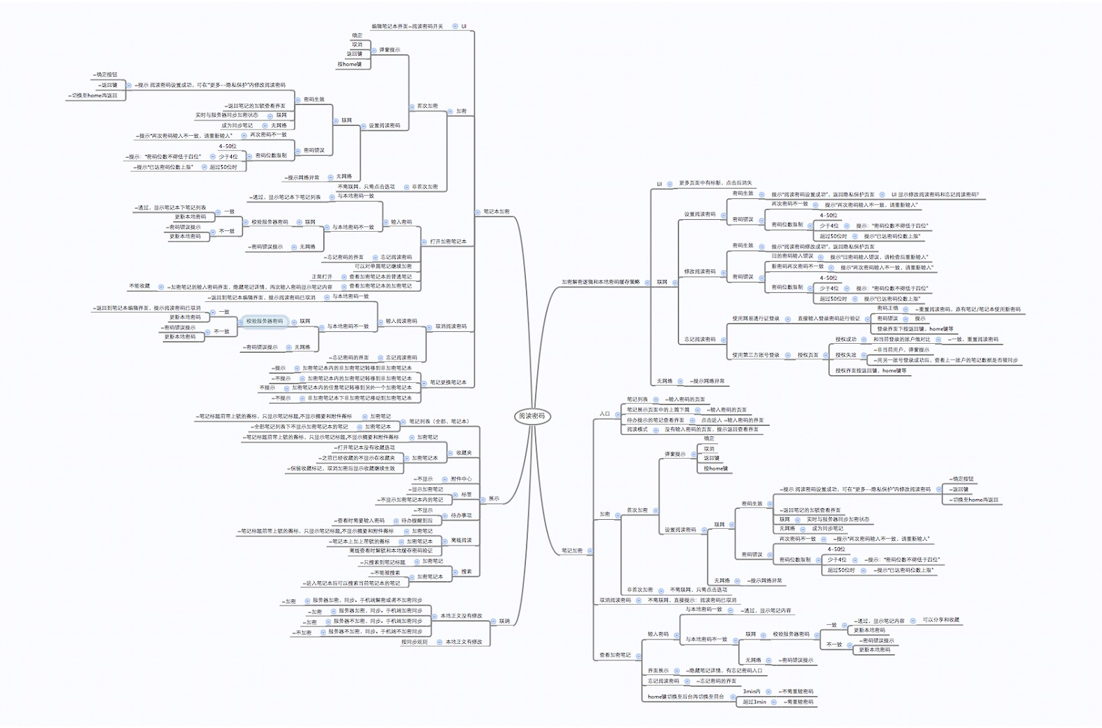 图3 云笔记阅读密码测试用例